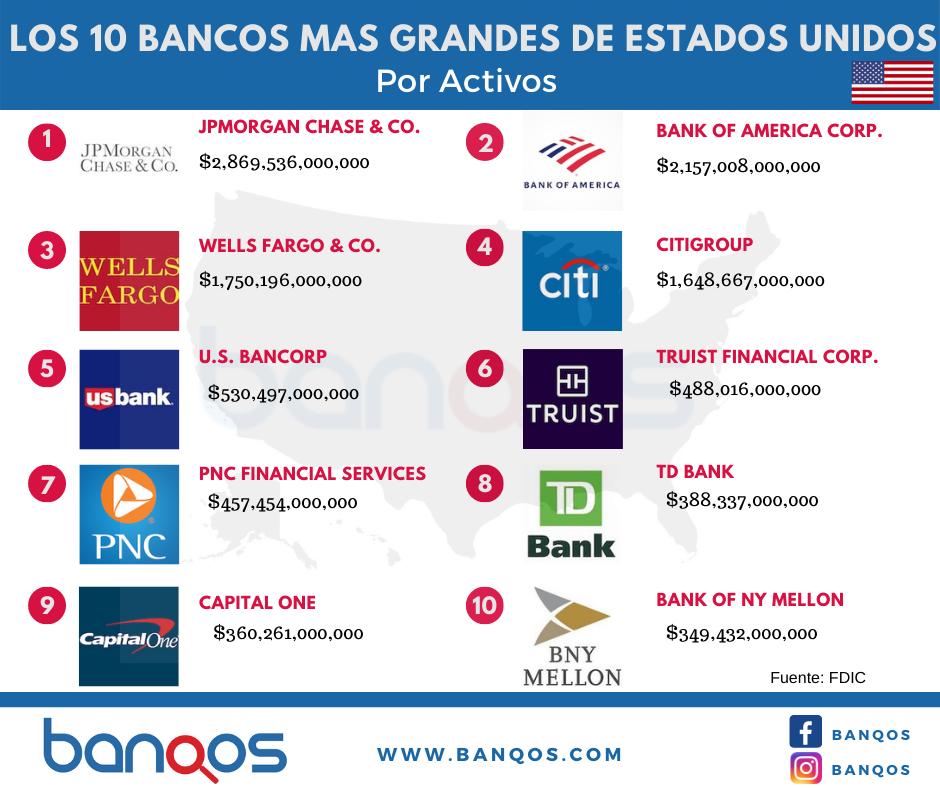 Bancos mas grandes de Estados Unidos por activos